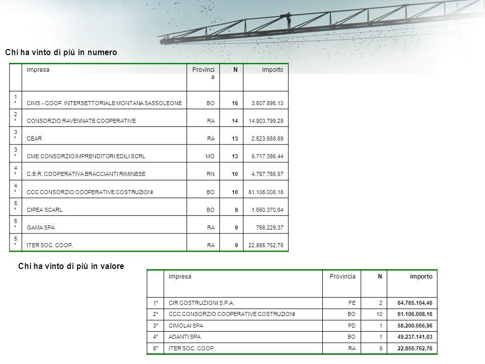 Chi ha vinto di più in numero impresaProvinci a Nimporto 1°1° CIMS - COOP.