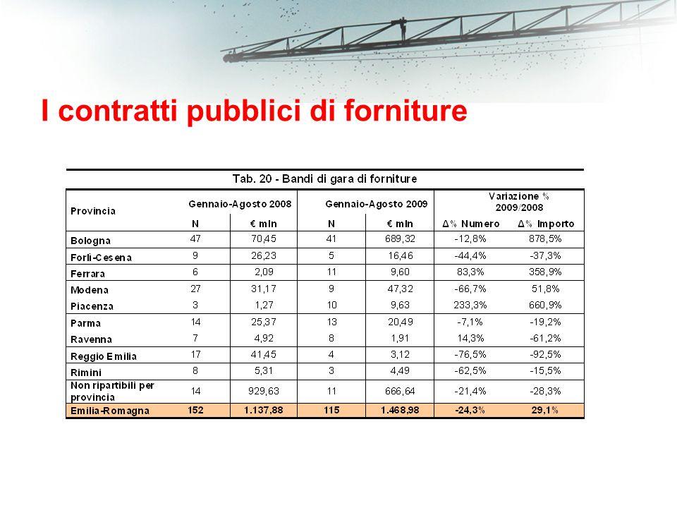 I contratti pubblici di forniture
