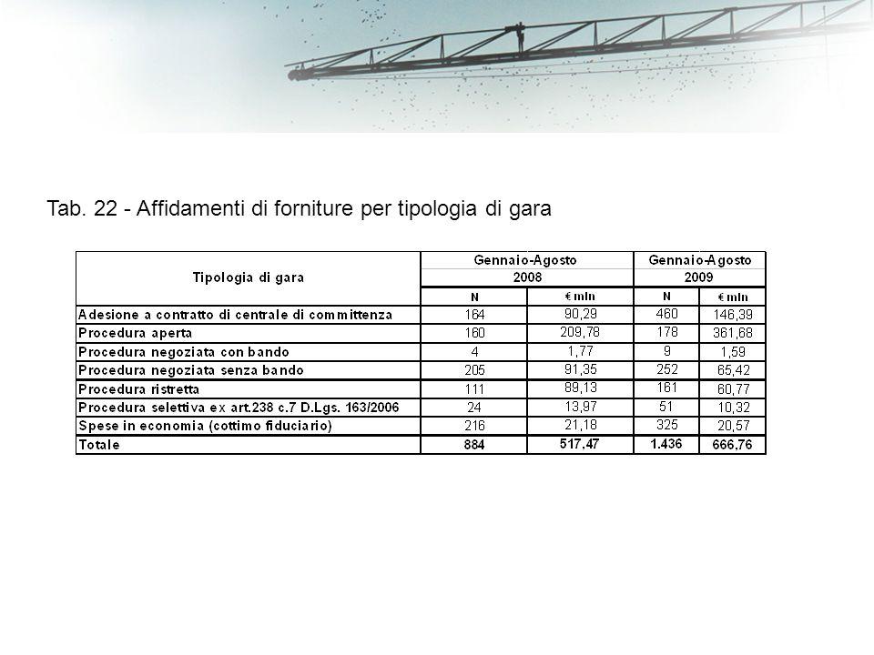 Tab. 22 - Affidamenti di forniture per tipologia di gara