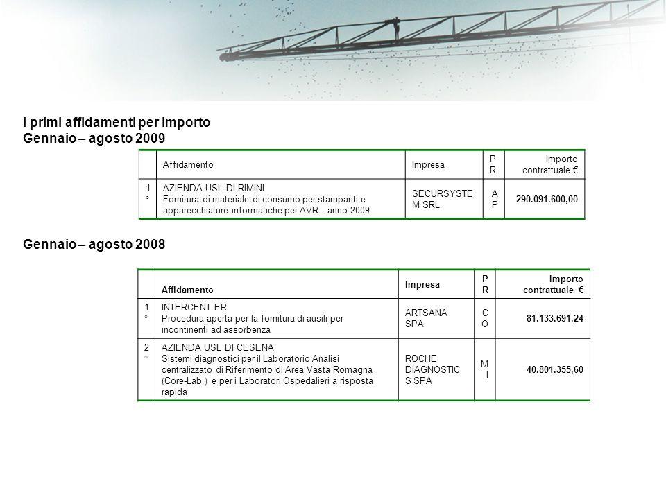 I primi affidamenti per importo Gennaio – agosto 2009 AffidamentoImpresa PRPR Importo contrattuale 1°1° AZIENDA USL DI RIMINI Fornitura di materiale di consumo per stampanti e apparecchiature informatiche per AVR - anno 2009 SECURSYSTE M SRL APAP 290.091.600,00 Gennaio – agosto 2008 Affidamento Impresa PRPR Importo contrattuale 1°1° INTERCENT-ER Procedura aperta per la fornitura di ausili per incontinenti ad assorbenza ARTSANA SPA COCO 81.133.691,24 2°2° AZIENDA USL DI CESENA Sistemi diagnostici per il Laboratorio Analisi centralizzato di Riferimento di Area Vasta Romagna (Core-Lab.) e per i Laboratori Ospedalieri a risposta rapida ROCHE DIAGNOSTIC S SPA MIMI 40.801.355,60