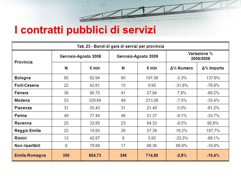 I contratti pubblici di servizi Tab.