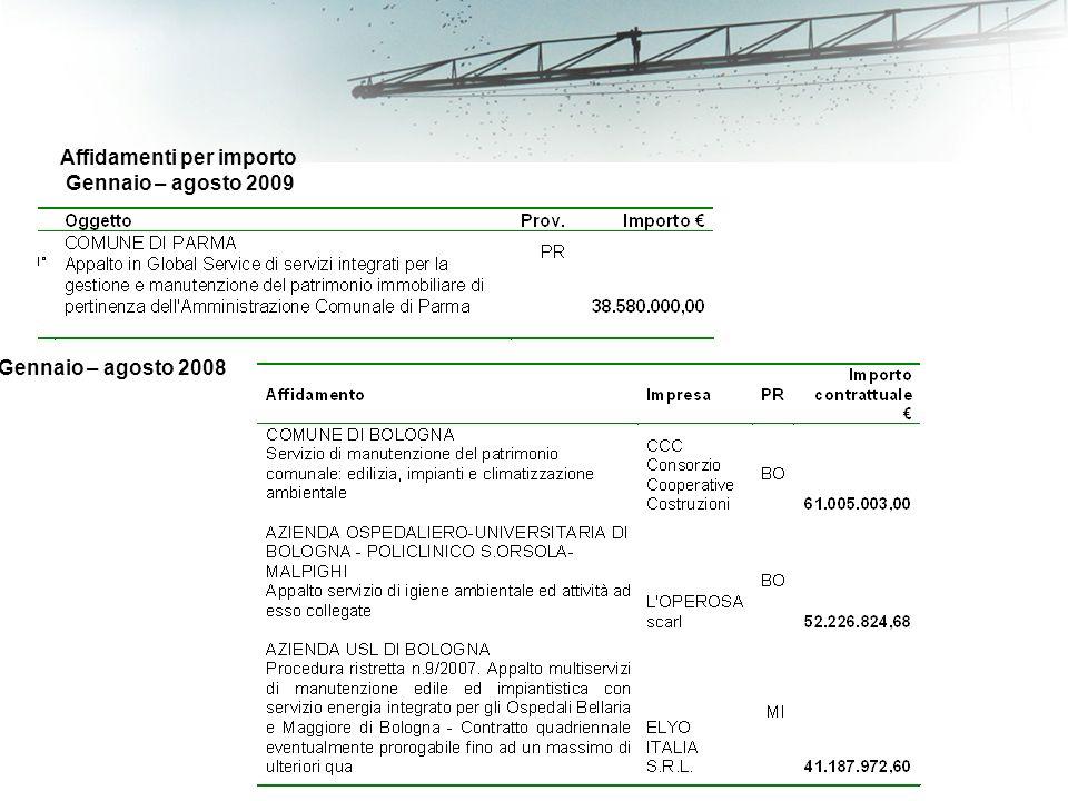 Affidamenti per importo Gennaio – agosto 2009 Gennaio – agosto 2008