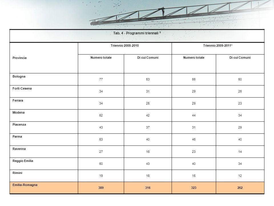 Tab. 4 - Programmi triennali 9 Provincia Triennio 2008-2010Triennio 2009-2011* Numero totaleDi cui ComuniNumero totaleDi cui Comuni Bologna 77536650 F