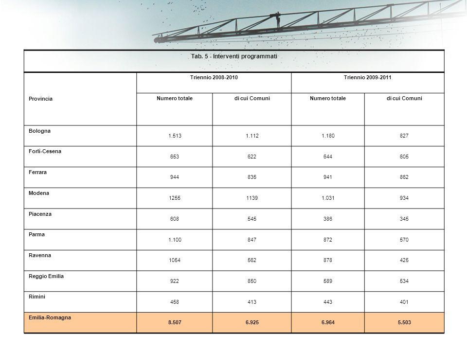 Tab. 5 - Interventi programmati Provincia Triennio 2008-2010Triennio 2009-2011 Numero totaledi cui ComuniNumero totaledi cui Comuni Bologna 1.5131.112