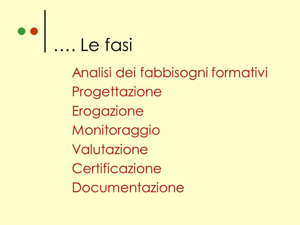 Fasi Analisi dei fabbisogni formativi Progettazione Erogazione Monitoraggio Valutazione Certificazione Documentazione …. Le fasi