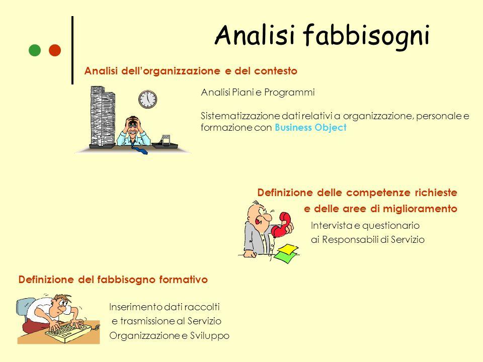 Analisi fabbisogni Analisi dellorganizzazione e del contesto Analisi Piani e Programmi Sistematizzazione dati relativi a organizzazione, personale e f