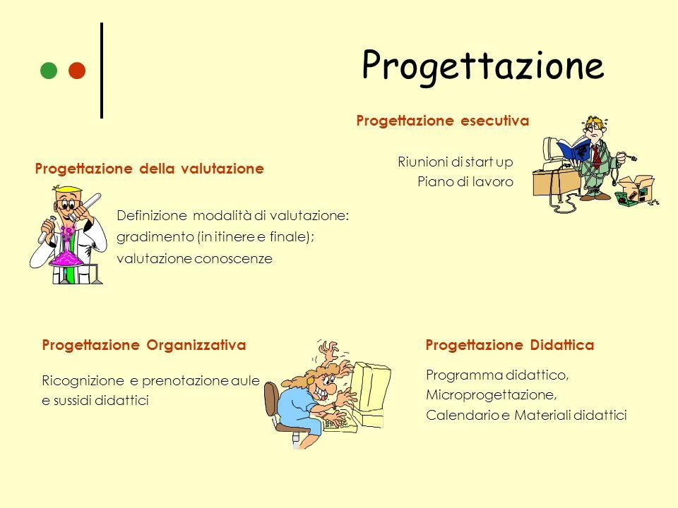 Progettazione Progettazione esecutiva Riunioni di start up Piano di lavoro Progettazione della valutazione Definizione modalità di valutazione: gradim