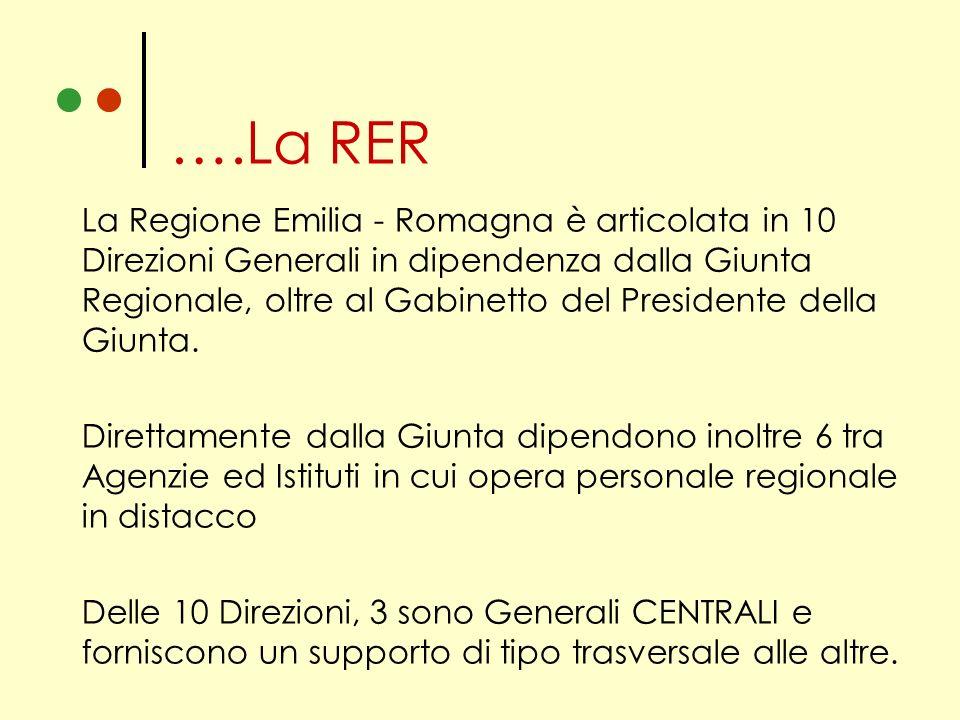 La Regione Emilia - Romagna è articolata in 10 Direzioni Generali in dipendenza dalla Giunta Regionale, oltre al Gabinetto del Presidente della Giunta