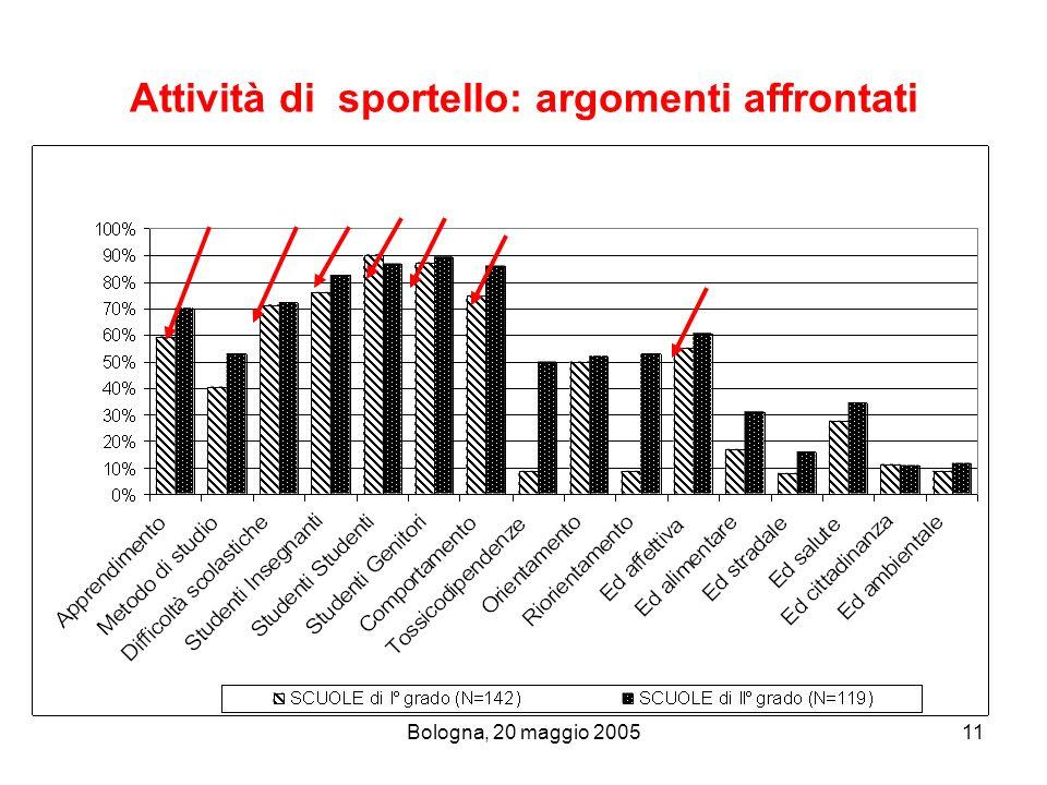 Bologna, 20 maggio 200511 Attività di sportello: argomenti affrontati