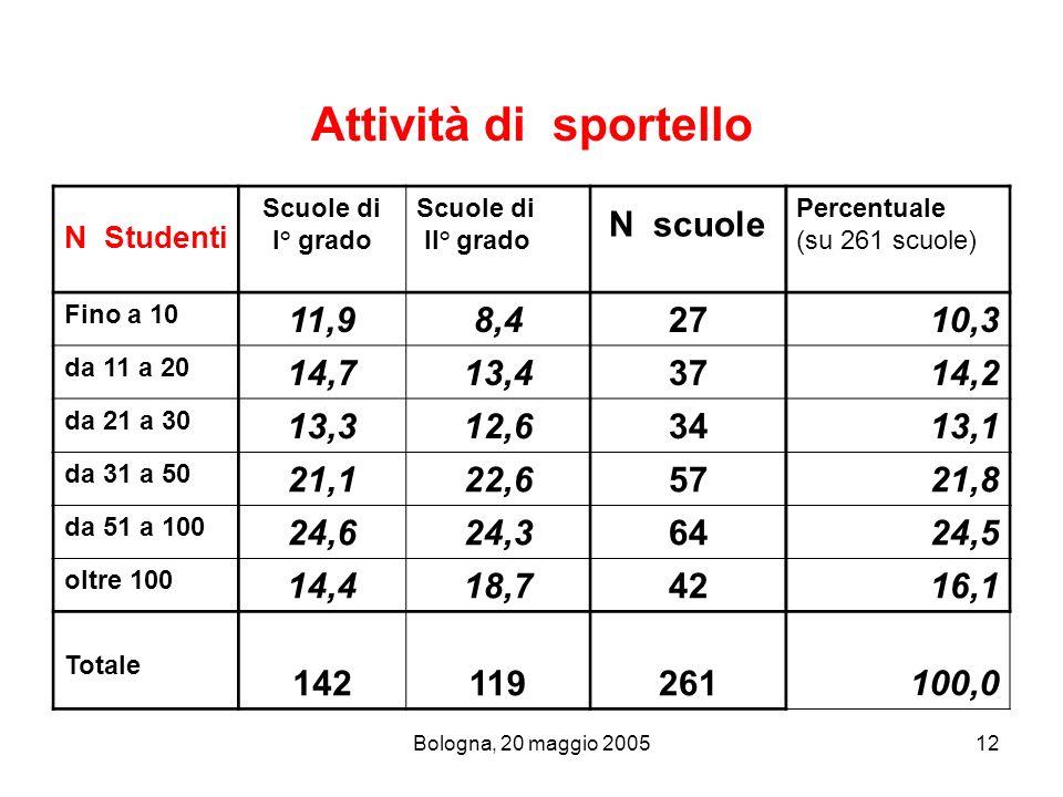 Bologna, 20 maggio 200512 Attività di sportello N Studenti Scuole di I° grado Scuole di II° grado N scuole Percentuale (su 261 scuole) Fino a 10 11,98