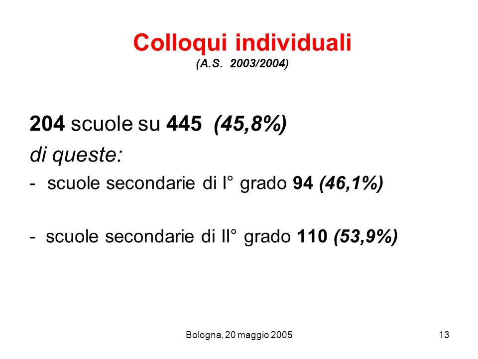 Bologna, 20 maggio 200513 Colloqui individuali (A.S. 2003/2004) 204 scuole su 445 (45,8%) di queste: -scuole secondarie di I° grado 94 (46,1%) - scuol