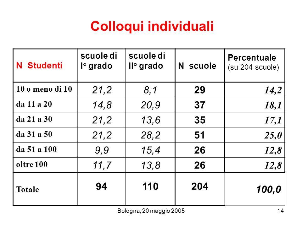Bologna, 20 maggio 200514 Colloqui individuali N Studenti scuole di I° grado scuole di II° grado N scuole Percentuale (su 204 scuole) 10 o meno di 10