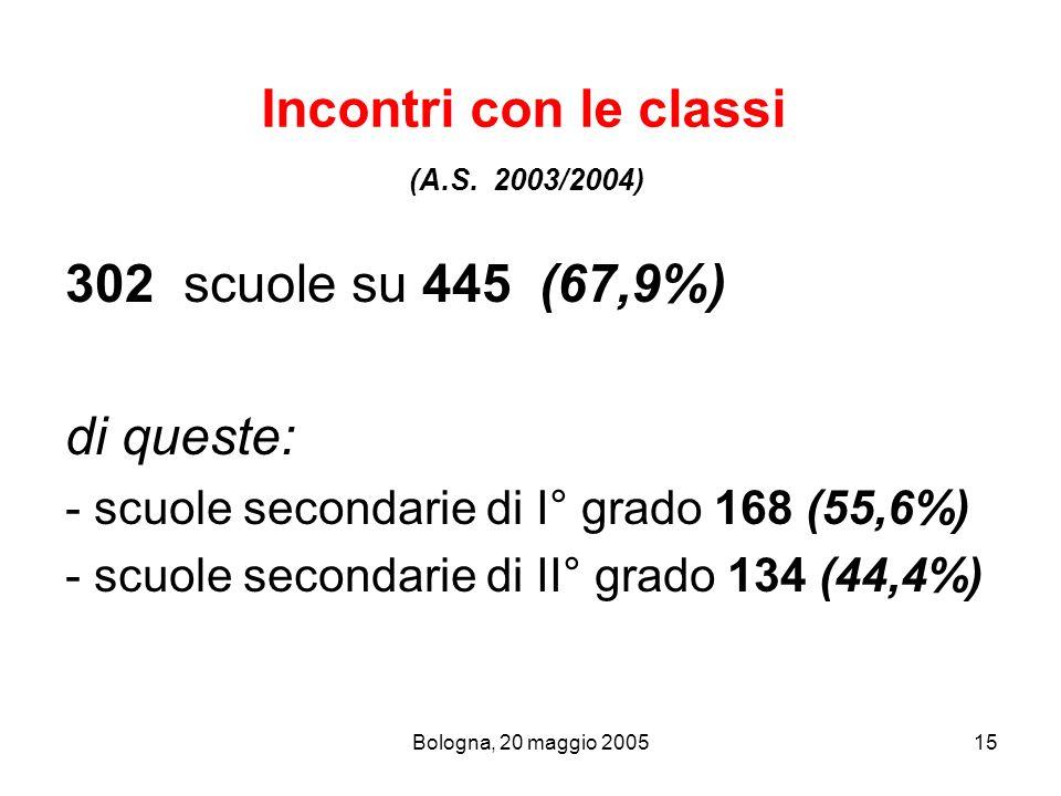 Bologna, 20 maggio 200515 Incontri con le classi (A.S. 2003/2004) 302 scuole su 445 (67,9%) di queste: - scuole secondarie di I° grado 168 (55,6%) - s