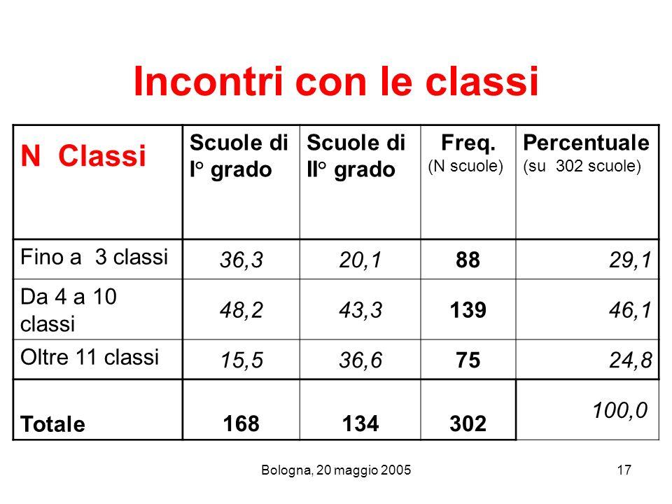 Bologna, 20 maggio 200517 Incontri con le classi N Classi Scuole di I° grado Scuole di II° grado Freq. (N scuole) Percentuale (su 302 scuole) Fino a 3