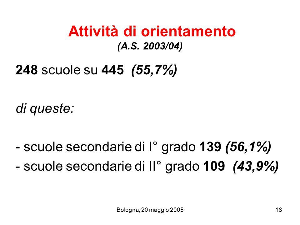 Bologna, 20 maggio 200518 Attività di orientamento (A.S. 2003/04) 248 scuole su 445 (55,7%) di queste: - scuole secondarie di I° grado 139 (56,1%) - s