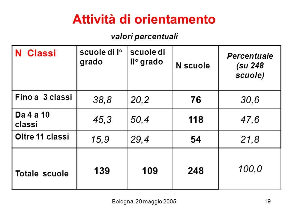 Bologna, 20 maggio 200519 Attività di orientamento valori percentuali N Classi scuole di I° grado scuole di II° grado N scuole Percentuale (su 248 scu