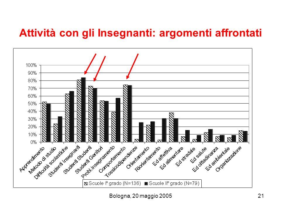 Bologna, 20 maggio 200521 Attività con gli Insegnanti: argomenti affrontati