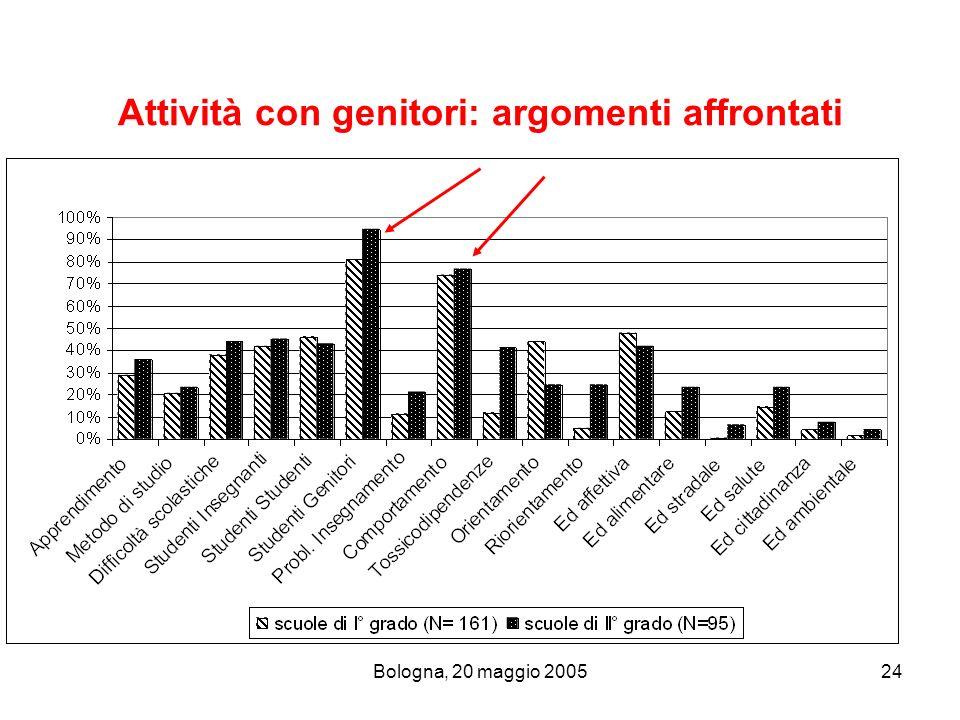 Bologna, 20 maggio 200524 Attività con genitori: argomenti affrontati
