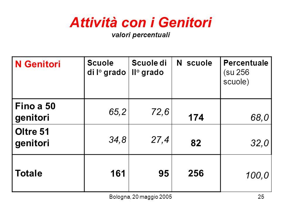 Bologna, 20 maggio 200525 Attività con i Genitori valori percentuali N Genitori Scuole di I° grado Scuole di II° grado N scuolePercentuale (su 256 scu