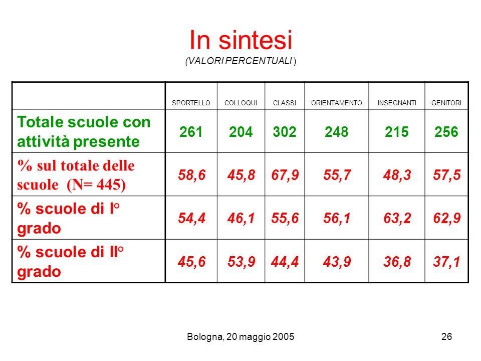 Bologna, 20 maggio 200526 In sintesi (VALORI PERCENTUALI ) SPORTELLOCOLLOQUICLASSIORIENTAMENTOINSEGNANTIGENITORI Totale scuole con attività presente 2