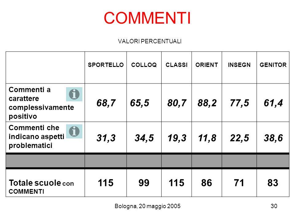 Bologna, 20 maggio 200530 COMMENTI VALORI PERCENTUALI SPORTELLOCOLLOQCLASSIORIENTINSEGNGENITOR Commenti a carattere complessivamente positivo 68,765,5
