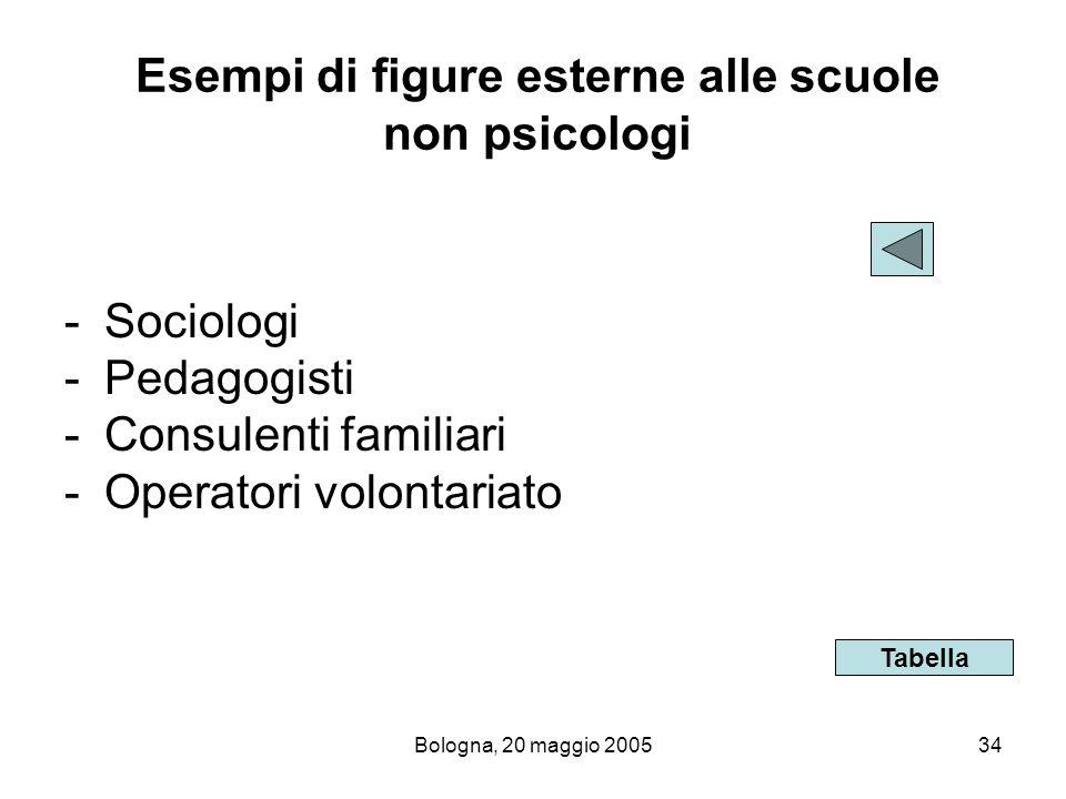 Bologna, 20 maggio 200534 Esempi di figure esterne alle scuole non psicologi -Sociologi -Pedagogisti -Consulenti familiari -Operatori volontariato Tab