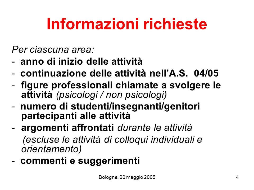 Bologna, 20 maggio 20054 Informazioni richieste Per ciascuna area: - anno di inizio delle attività - continuazione delle attività nellA.S. 04/05 -figu