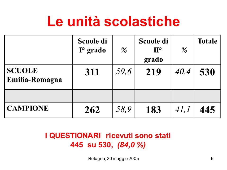 Bologna, 20 maggio 200526 In sintesi (VALORI PERCENTUALI ) SPORTELLOCOLLOQUICLASSIORIENTAMENTOINSEGNANTIGENITORI Totale scuole con attività presente 261204302248215256 % sul totale delle scuole (N= 445) 58,645,867,955,748,357,5 % scuole di I° grado 54,446,155,656,163,262,9 % scuole di II° grado 45,653,944,443,936,837,1