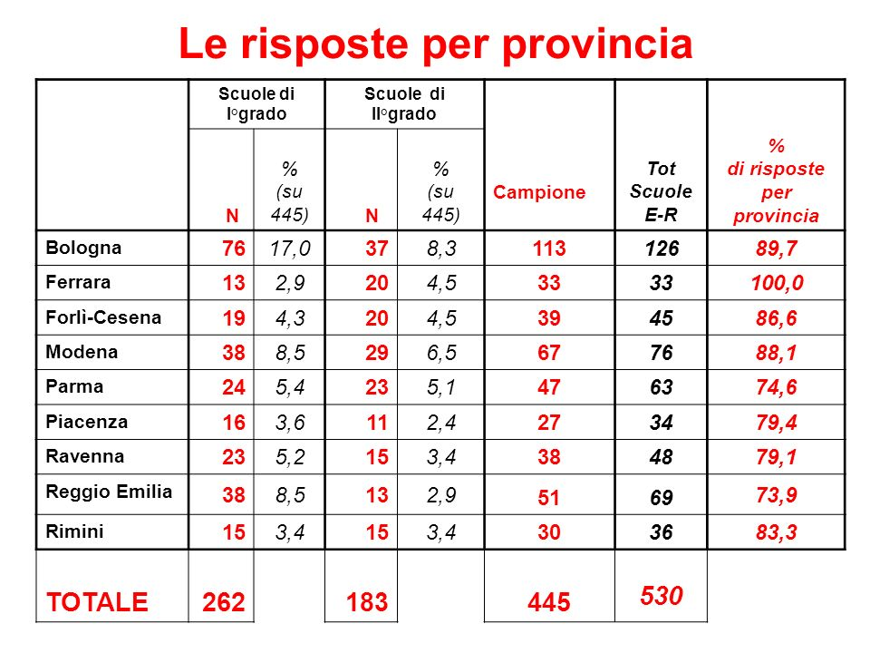 Bologna, 20 maggio 20056 Le risposte per provincia Scuole di I°grado Scuole di II°grado Campione Tot Scuole E-R N % (su 445) N % (su 445) % di rispost