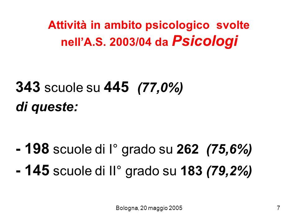 Bologna, 20 maggio 20057 Attività in ambito psicologico svolte nellA.S. 2003/04 da Psicologi 343 scuole su 445 (77,0%) di queste: - 198 scuole di I° g