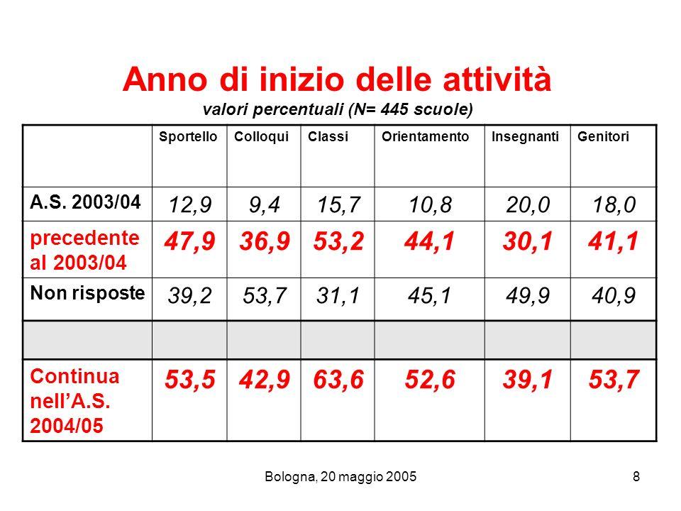 Bologna, 20 maggio 200519 Attività di orientamento valori percentuali N Classi scuole di I° grado scuole di II° grado N scuole Percentuale (su 248 scuole) Fino a 3 classi 38,820,27630,6 Da 4 a 10 classi 45,350,411847,6 Oltre 11 classi 15,929,45421,8 Totale scuole 139109248 100,0
