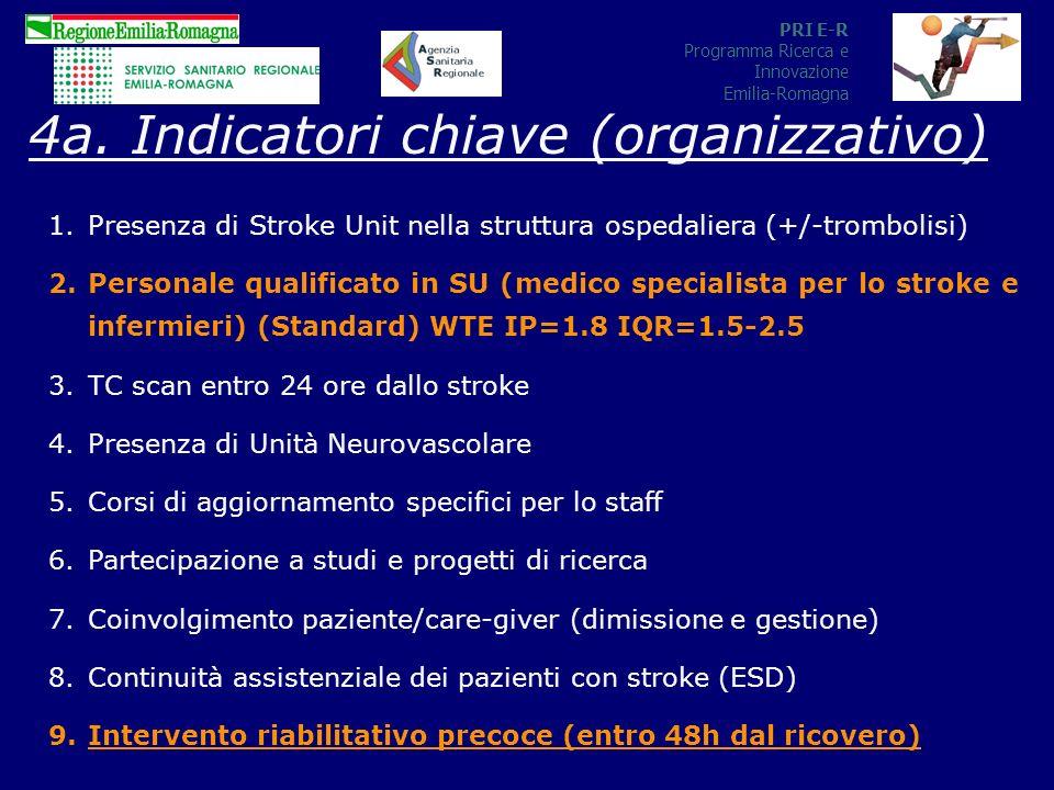 PRI E-R Programma Ricerca e Innovazione Emilia-Romagna 4a.