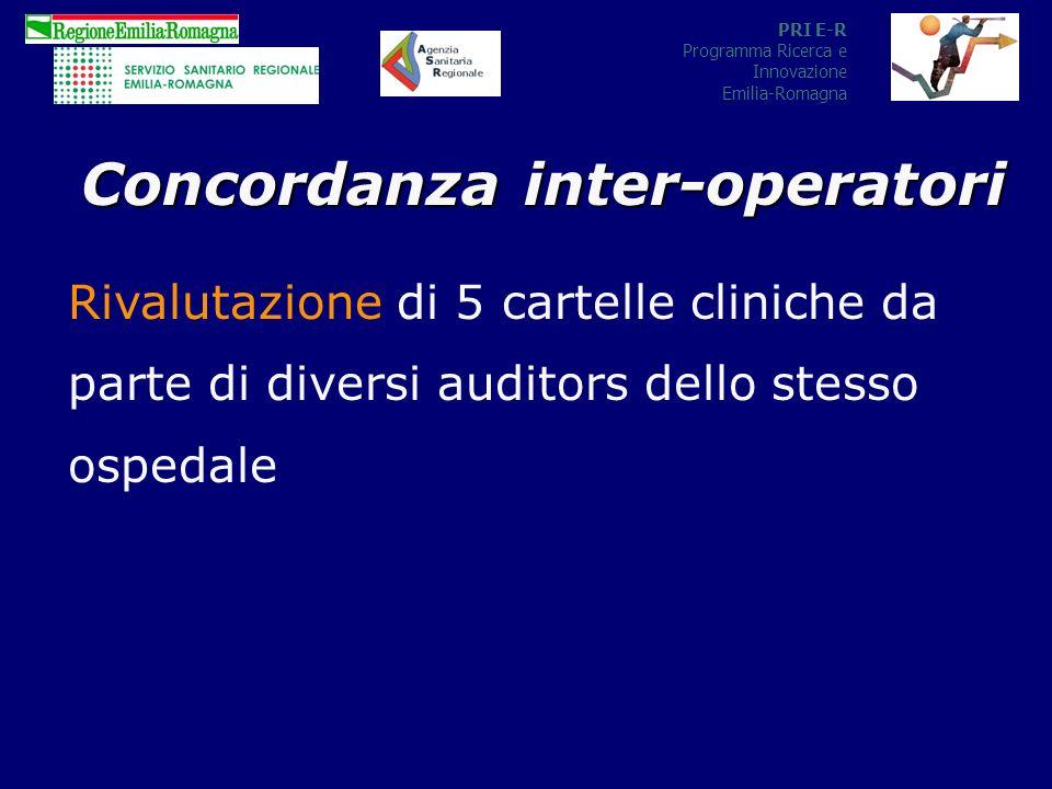 PRI E-R Programma Ricerca e Innovazione Emilia-Romagna Concordanza inter-operatori Rivalutazione di 5 cartelle cliniche da parte di diversi auditors dello stesso ospedale