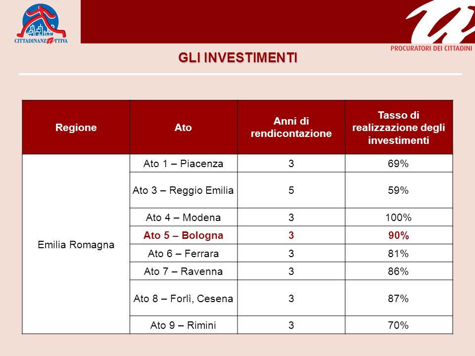 GLI INVESTIMENTI RegioneAto Anni di rendicontazione Tasso di realizzazione degli investimenti Emilia Romagna Ato 1 – Piacenza369% Ato 3 – Reggio Emili