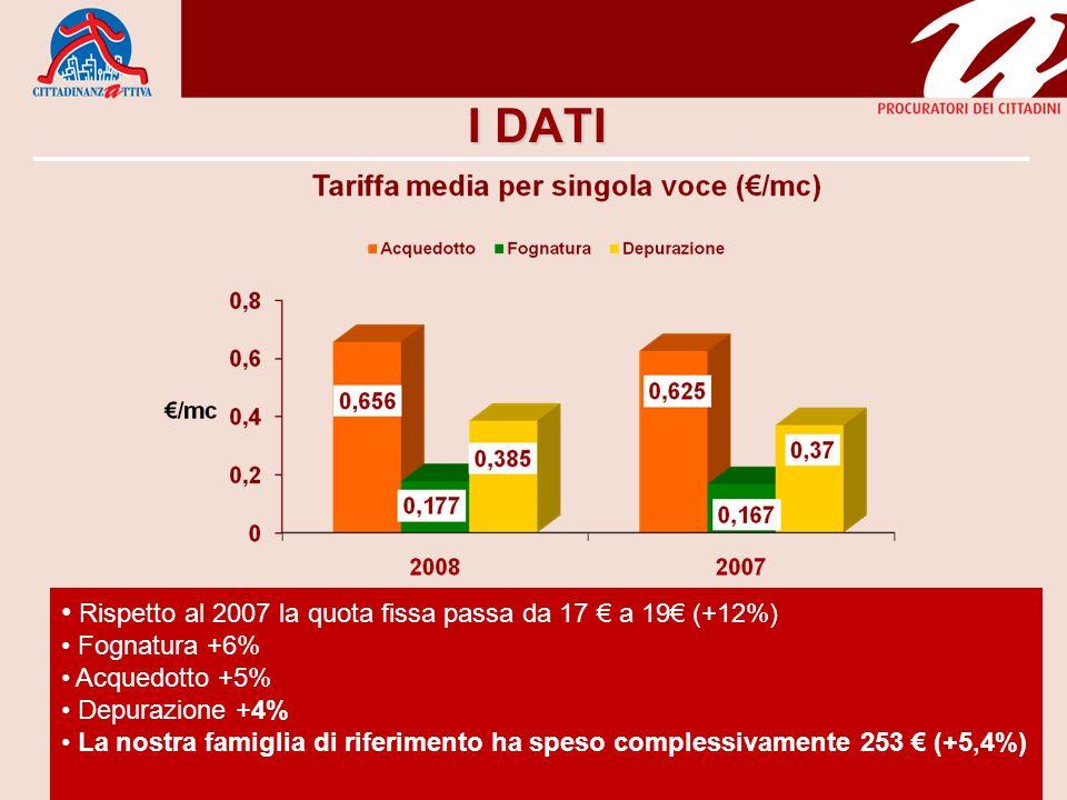 I DATI Rispetto al 2007 la quota fissa passa da 17 a 19 (+12%) Fognatura +6% Acquedotto +5% Depurazione +4% La nostra famiglia di riferimento ha speso complessivamente 253 (+5,4%)