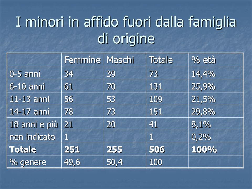 I minori in affido fuori dalla famiglia di origine FemmineMaschiTotale % età 0-5 anni 34397314,4% 6-10 anni 617013125,9% 11-13 anni 565310921,5% 14-17