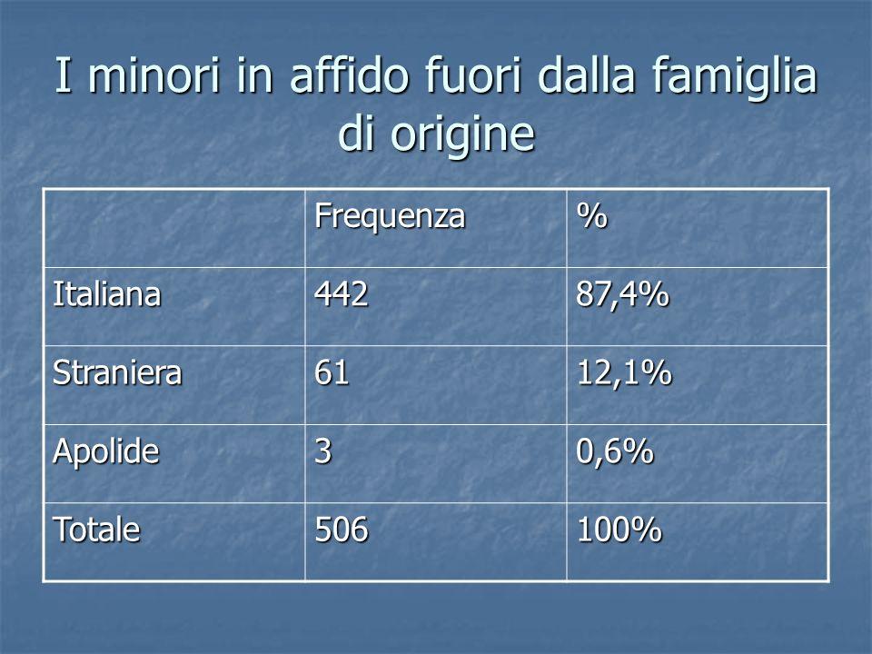 I minori in affido fuori dalla famiglia di origine Frequenza% Italiana44287,4% Straniera6112,1% Apolide30,6% Totale506100%