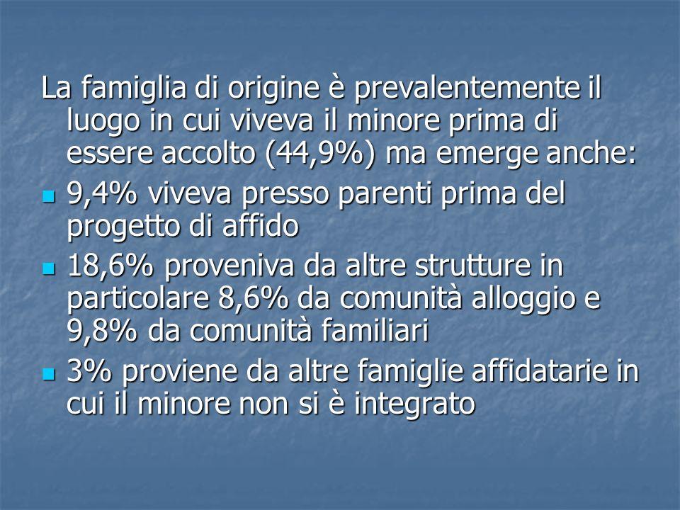 La famiglia di origine è prevalentemente il luogo in cui viveva il minore prima di essere accolto (44,9%) ma emerge anche: 9,4% viveva presso parenti