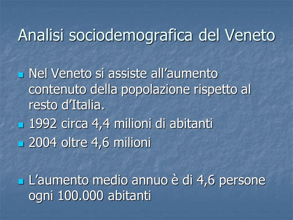 Analisi sociodemografica del Veneto Nel Veneto si assiste allaumento contenuto della popolazione rispetto al resto dItalia. Nel Veneto si assiste alla
