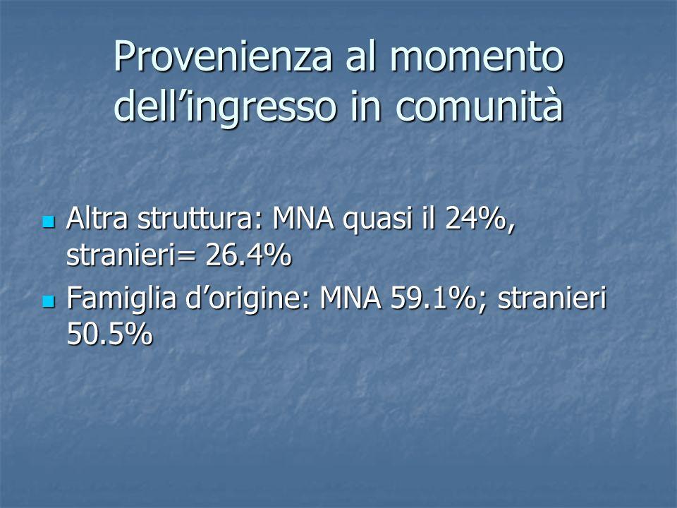 Provenienza al momento dellingresso in comunità Altra struttura: MNA quasi il 24%, stranieri= 26.4% Altra struttura: MNA quasi il 24%, stranieri= 26.4