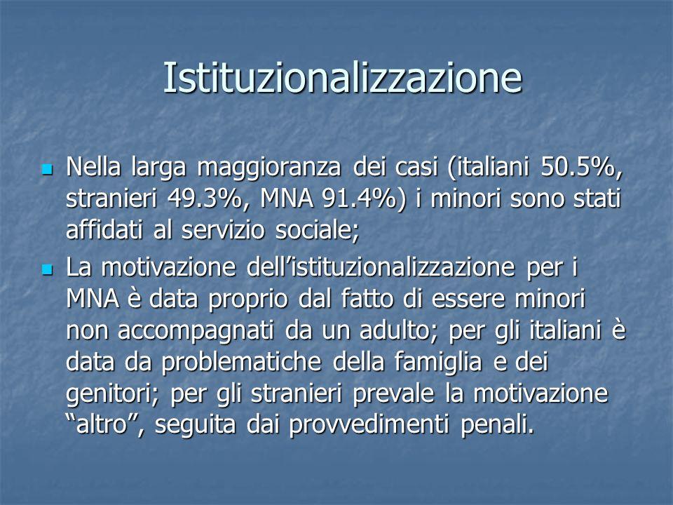 Istituzionalizzazione Nella larga maggioranza dei casi (italiani 50.5%, stranieri 49.3%, MNA 91.4%) i minori sono stati affidati al servizio sociale;
