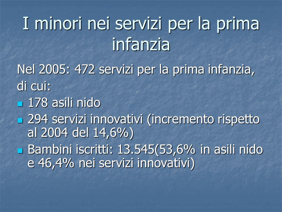 I minori nei servizi per la prima infanzia Nel 2005: 472 servizi per la prima infanzia, di cui: 178 asili nido 178 asili nido 294 servizi innovativi (