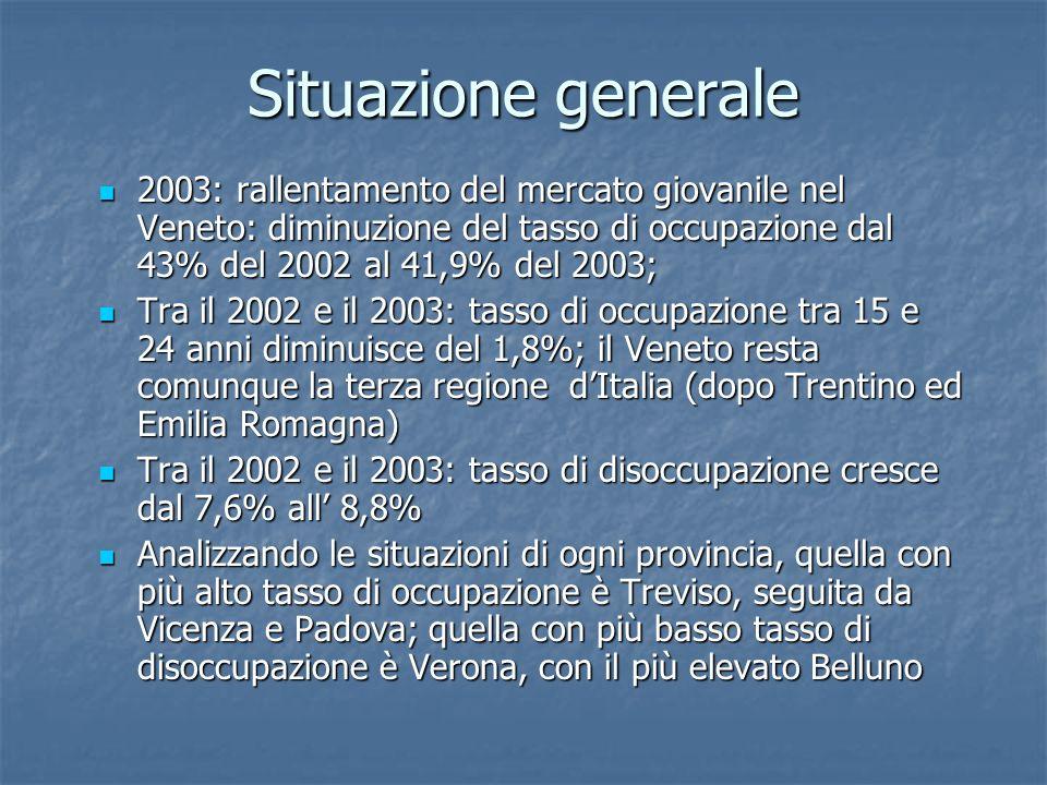 Situazione generale 2003: rallentamento del mercato giovanile nel Veneto: diminuzione del tasso di occupazione dal 43% del 2002 al 41,9% del 2003; 200