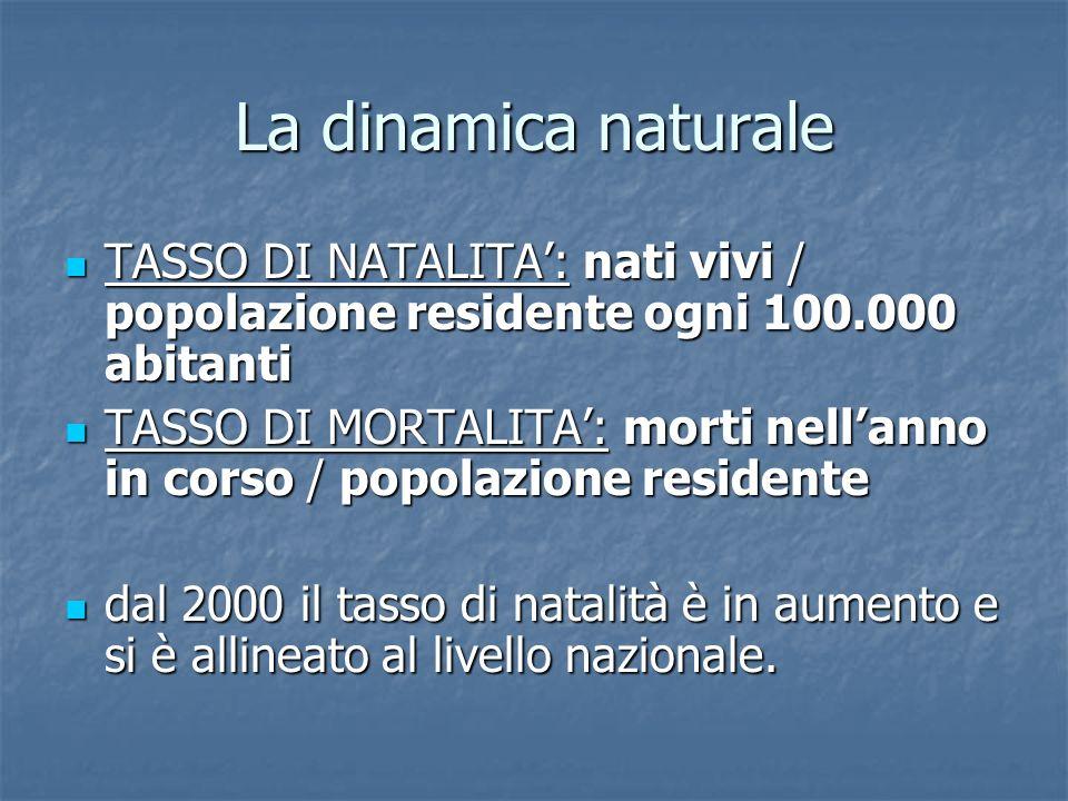 La dinamica naturale TASSO DI NATALITA: nati vivi / popolazione residente ogni 100.000 abitanti TASSO DI NATALITA: nati vivi / popolazione residente o