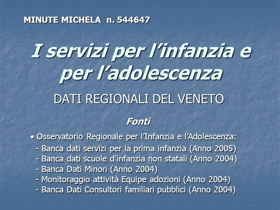 I servizi per linfanzia e per ladolescenza DATI REGIONALI DEL VENETO Fonti Osservatorio Regionale per lInfanzia e lAdolescenza: Osservatorio Regionale