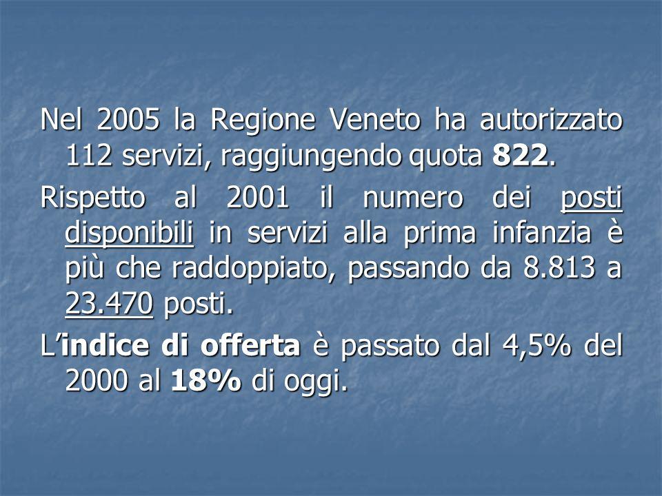 Nel 2005 la Regione Veneto ha autorizzato 112 servizi, raggiungendo quota 822. Rispetto al 2001 il numero dei posti disponibili in servizi alla prima