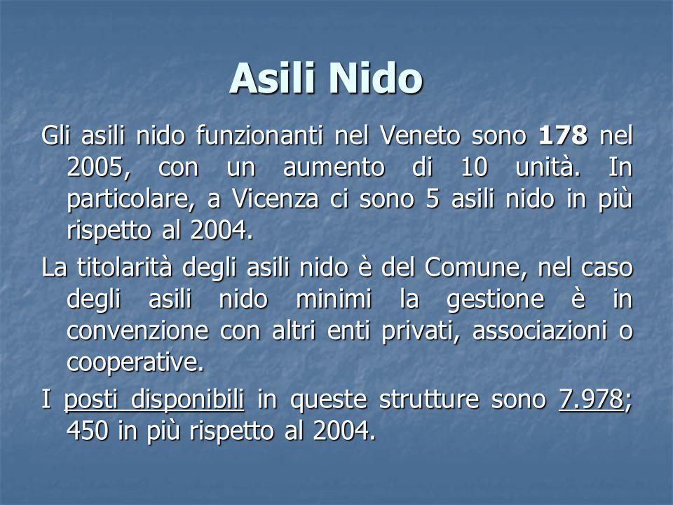 Asili Nido Gli asili nido funzionanti nel Veneto sono 178 nel 2005, con un aumento di 10 unità. In particolare, a Vicenza ci sono 5 asili nido in più