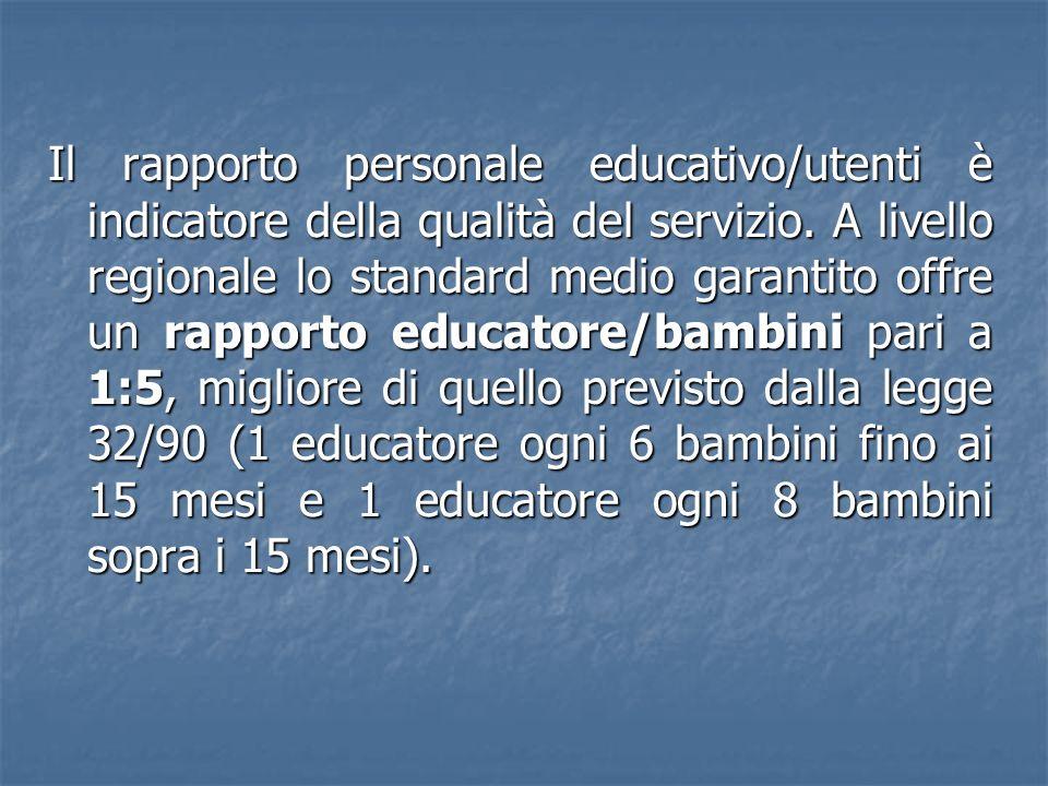 Il rapporto personale educativo/utenti è indicatore della qualità del servizio. A livello regionale lo standard medio garantito offre un rapporto educ