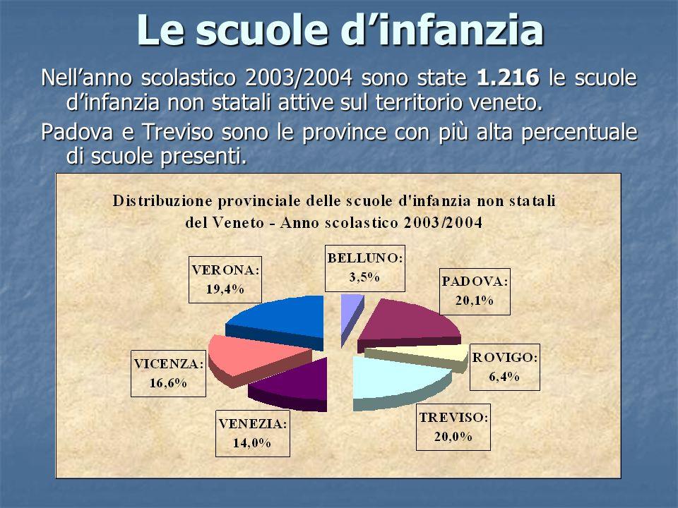 Le scuole dinfanzia Nellanno scolastico 2003/2004 sono state 1.216 le scuole dinfanzia non statali attive sul territorio veneto. Padova e Treviso sono