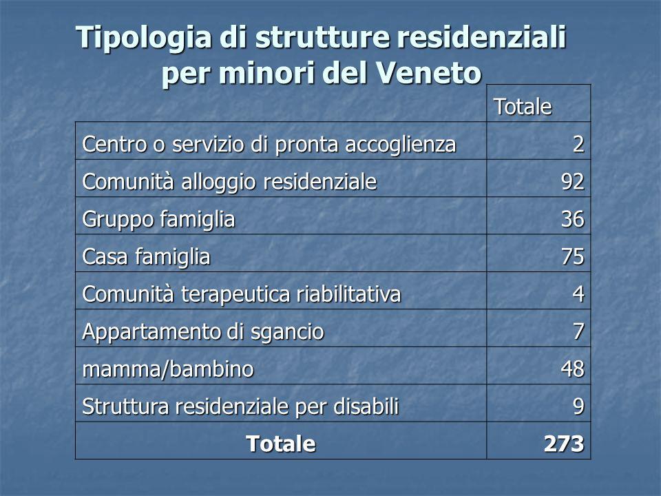Tipologia di strutture residenziali per minori del Veneto Totale Centro o servizio di pronta accoglienza 2 Comunità alloggio residenziale 92 Gruppo fa